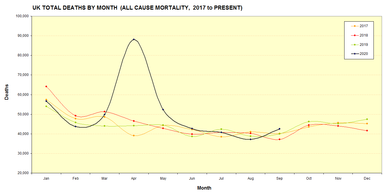 UK Office of National Statistics - All Cause Mortality (2017 to present)