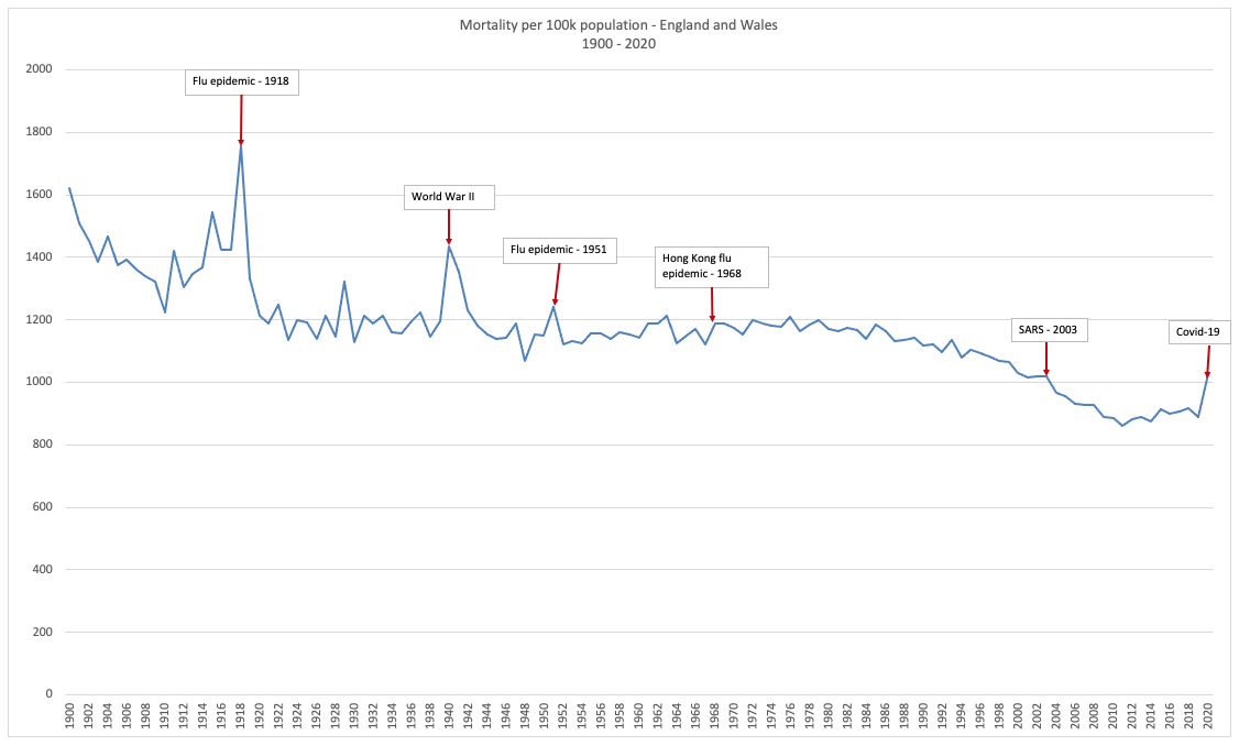 Deaths per 100,000 in England & Wales (1900-2020)