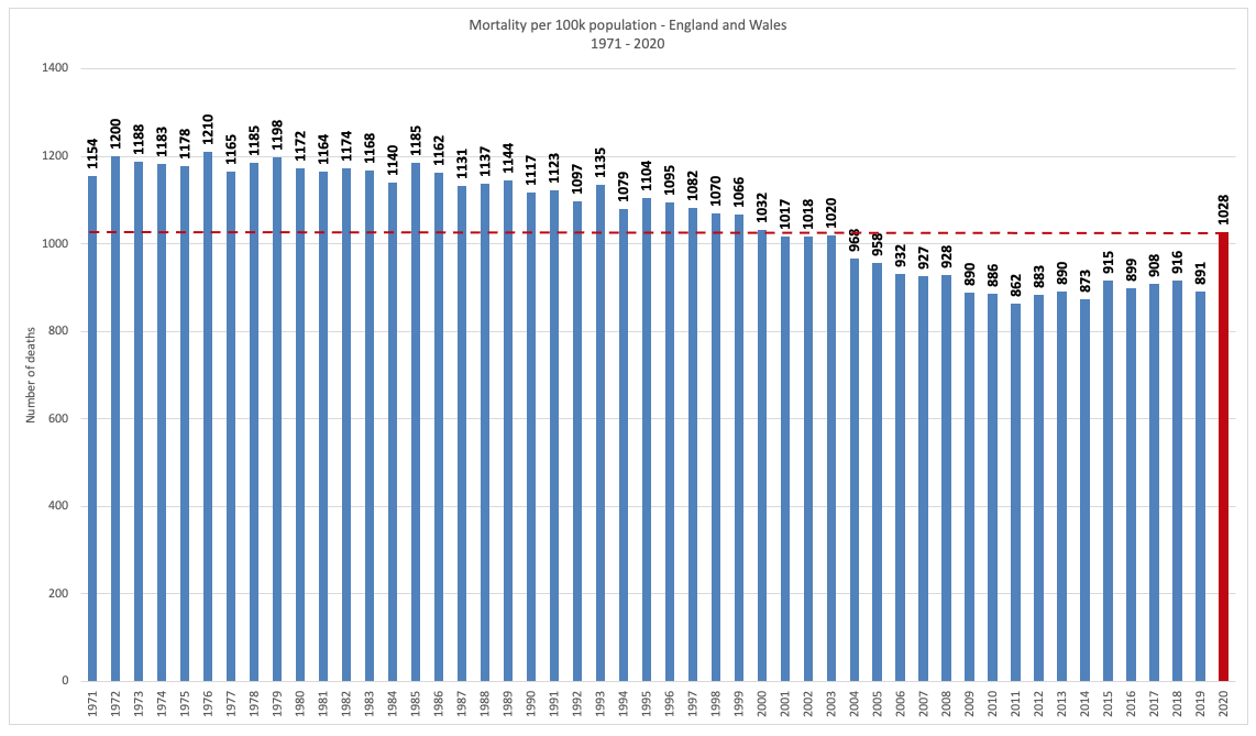Deaths per 100,000 in England & Wales (1971-2020)