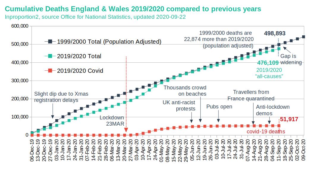 Cumulative Deaths in England & Wales (2000 vs. 2020)