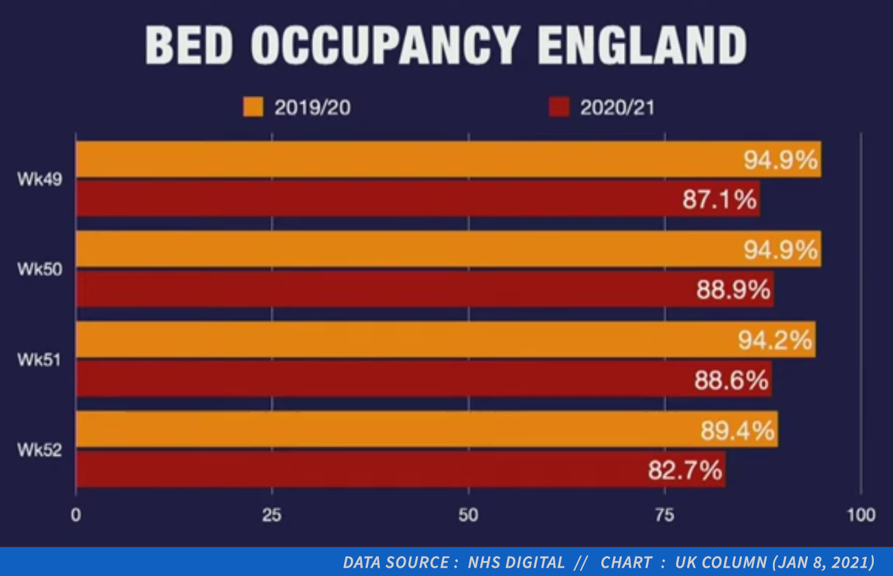 End of year hospital bed occupancy rates (2019 vs 2020)