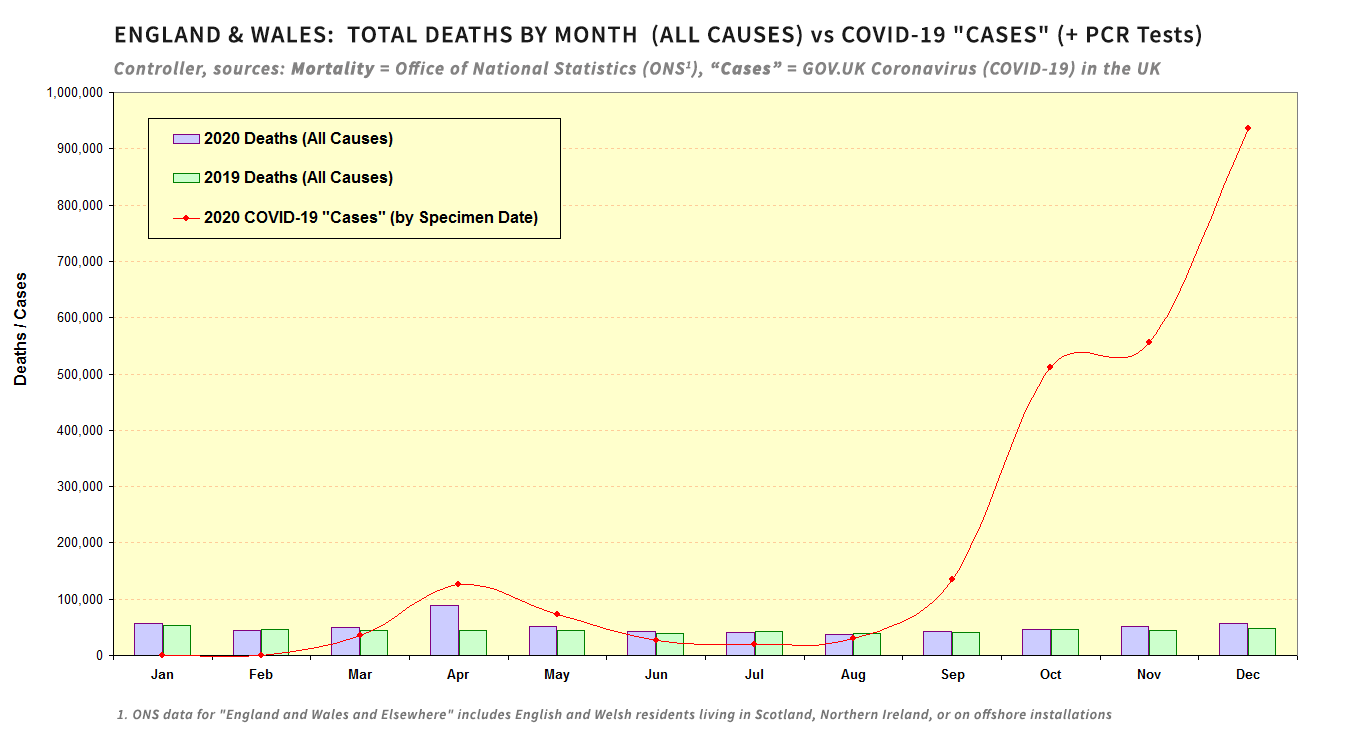 England & Wales: Deaths vs. + RT-PCR Tests (Cases)