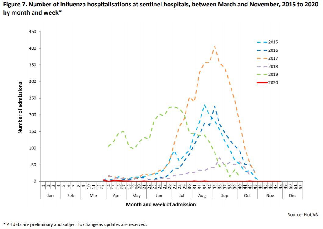 SARS-CoV-2 eradicates influenza according to CDC